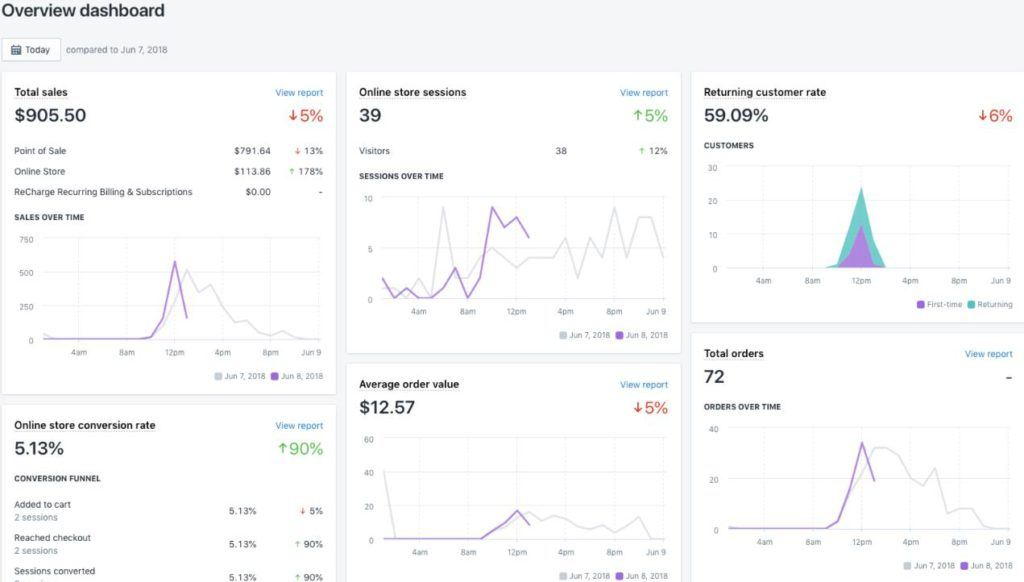 Shopify Overview dashboard截图