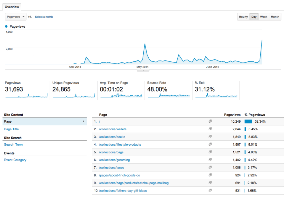 google analytics Behavior 报告