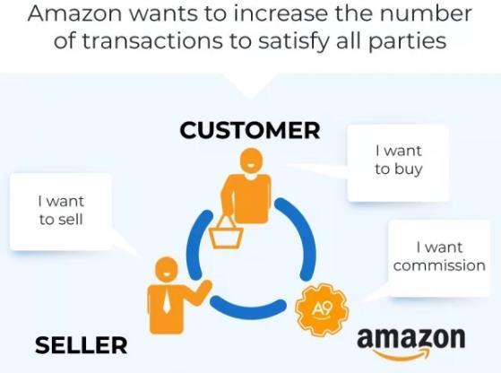 什么是Amazon SEO
