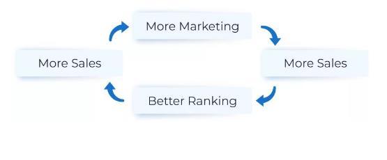 卖得越多,排名就越好,可以赚更多的钱,可以投资于营销来卖出更多