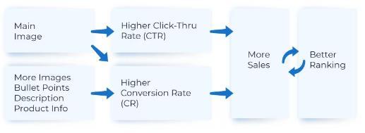 优化亚马逊产品复制图像的性能排名