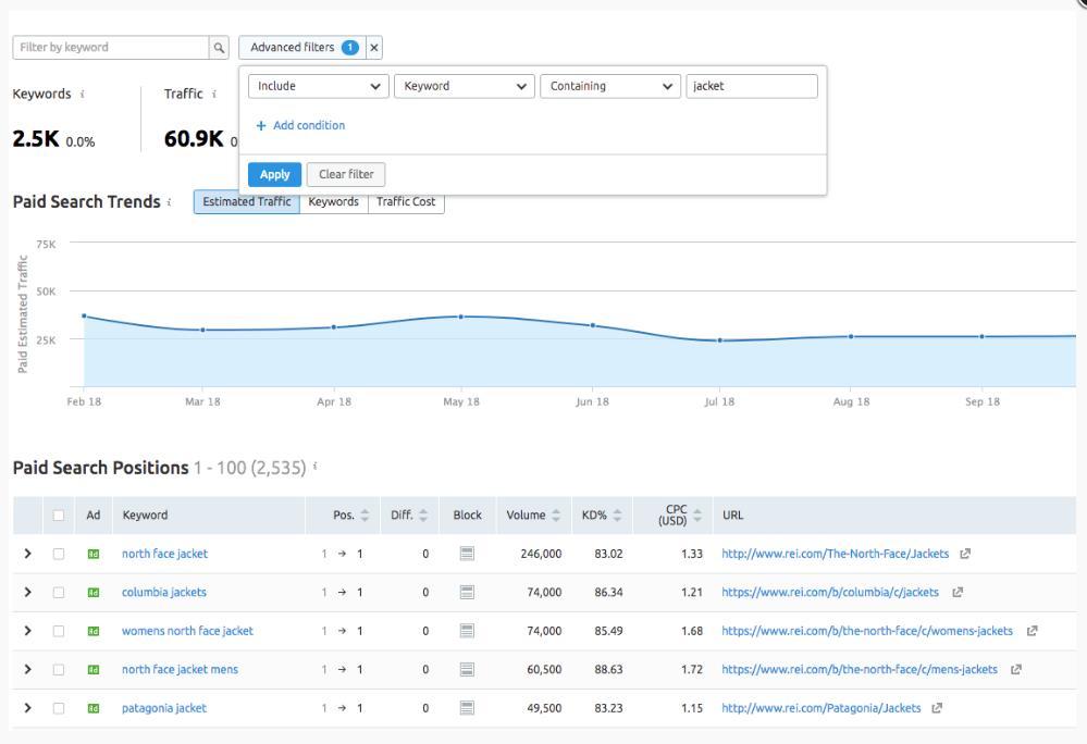 如何为付费搜索广告活动找到最佳关键词-图 1