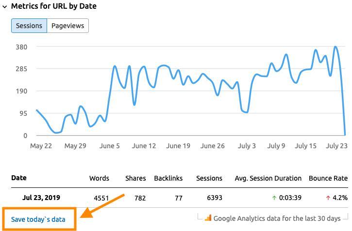 内容审核中的Google Analytics(分析)数据